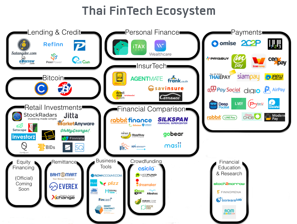 Thailand S Top 10 Fintech Companies To Watch Out For In 2020